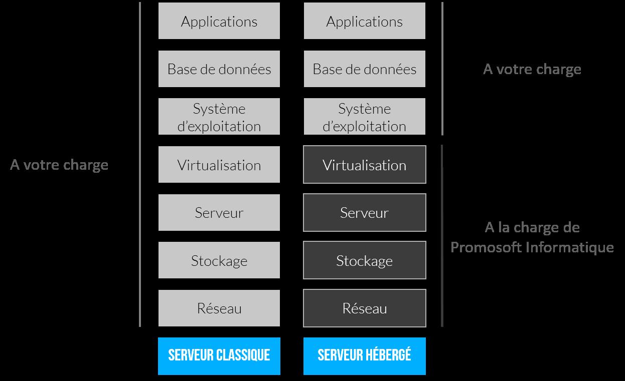 partage des responsabilités entre serveur classique et serveur hébergé